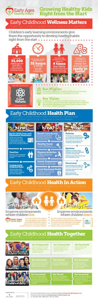 Early Ages Healthy Stages Wellness Plan Infographic